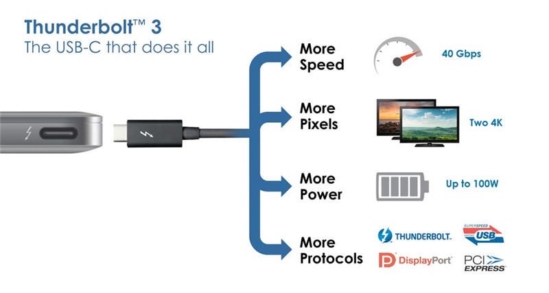what is usb type c Thunderbolt 3