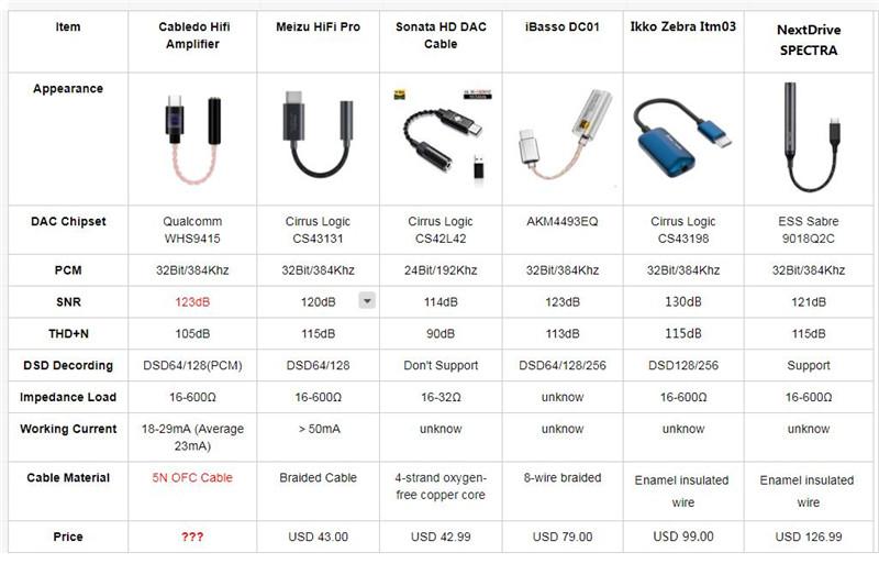 Hifi Headphone Amplifier Comparision